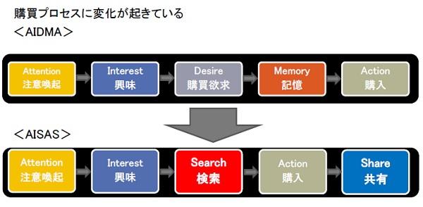 検索エンジンマーケティング AISASモデル