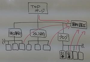 ディレクトリ構造を考える