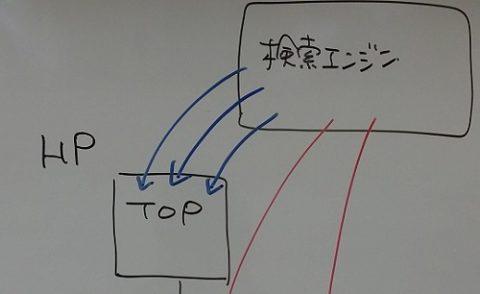 ランディングページ最適化の図|工務店集客.COM