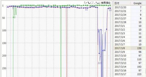 検索エンジン順位グラフ