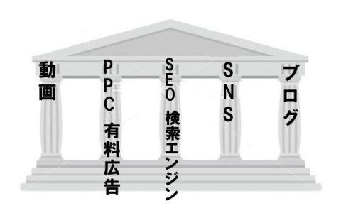 集客の柱|工務店集客.COM