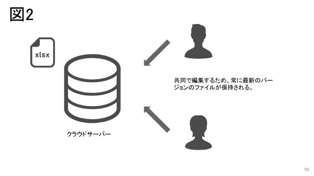 リアルタイムでのファイルの共有|Googleスプレッドシートの使い方|G Suite使ってますか?Part3