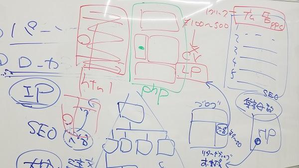 SEO(検索エンジン最適化)の概念|第4期工務店WEB集客担当者育成研修|工務店集客ドットコム