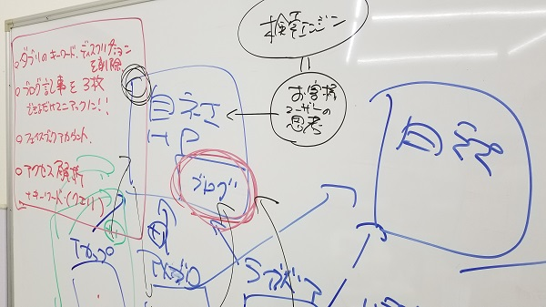 SEO(検索エンジン最適化)を学ぶ|第4期工務店WEB集客担当者育成研修|工務店集客ドットコム