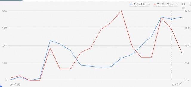 アドワーズCVグラフ_1 スマホ対応ホームページの重要性 工務店集客.COM