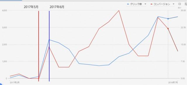 アドワーズCVグラフ_2 スマホ対応ホームページの重要性 工務店集客.COM