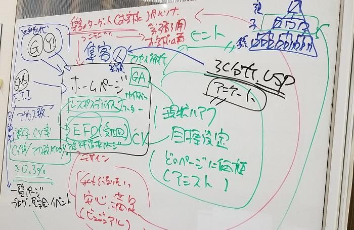 ホームページ集客の概念図|伝える脳 インプットとアウトプット|工務店集客ドットコム