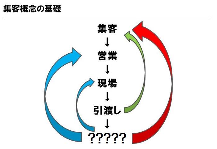 集客の概念図|工務店集客ドットコム